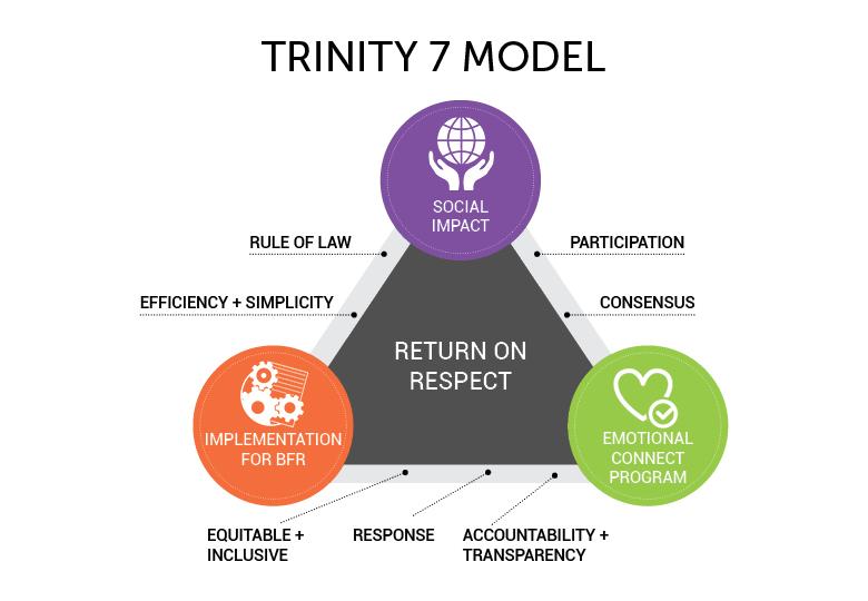 Sakal Trinity 7 model-option2